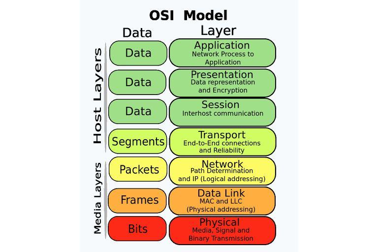 مدل OSI هفت لایه شبکه