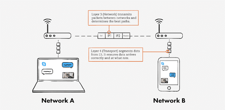لایۀ شبکه