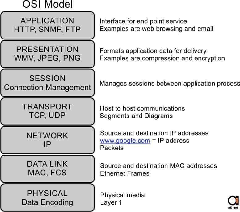 خلاصه وظایف مدل osi شبکه