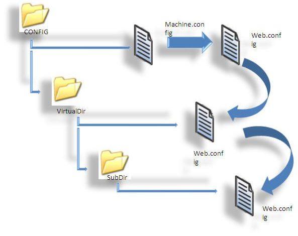 فایل machine.config در asp.net