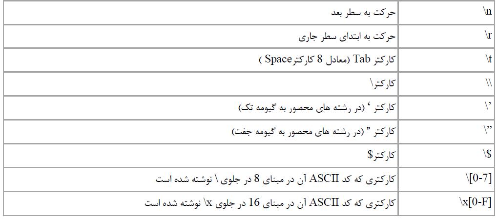 لیست کاراکترهای کنترلی در php